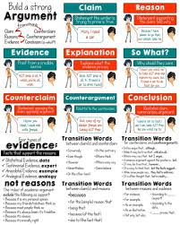 Elements of an Argument Posters  plus types of evidence and transition words
