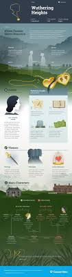 images about literature infographics the study guide for emily brontatilde s wuthering heights including chapter summary character analysis and more learn all about wuthering heights ask questions