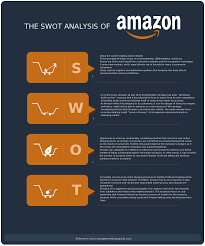 swot analysis diagram of amazon learn about the strengths learn about the strengths weaknesses opportunities and threats