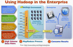 Image result for hadoop