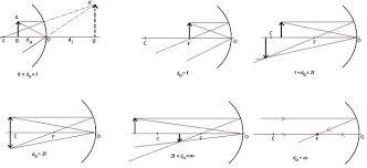 concave mirror   equation   physics tutorvista comconcave mirror ray diagram
