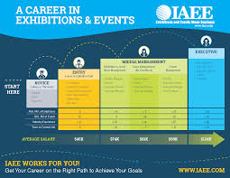 job search international association of exhibitions and events your career path in the exhibition and events industry