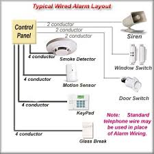 home security wiring diagram home wiring diagrams online wiring diagrams