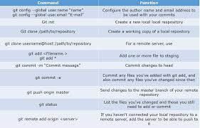 top devops interview questions you must prepare for in  git commands devops interview questions