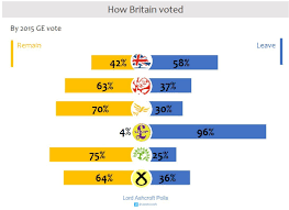 how the united kingdom voted on thursday and why lord a majority of those who backed the conservative in 2015 voted to leave the eu 58% as did more than 19 out of 20 ukip supporters