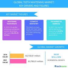 <b>Teeth Whitening</b> Market - Drivers and Forecasts by Technavio ...
