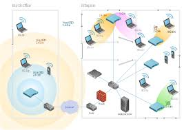 wireless access point   network diagram   wireless access point    wlan diagram  window  switch  router  network cloud  laptop computer  notebook
