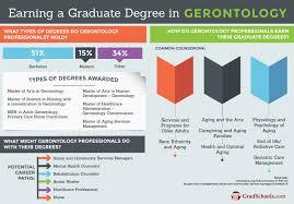online gerontology graduate programs gerontology degrees online online gerontology graduate programs