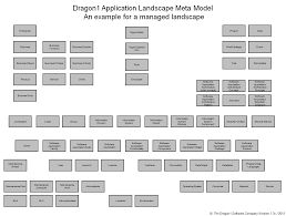 how to create an application landscape diagram   dragon click to enlarge the dragon app  meta model example