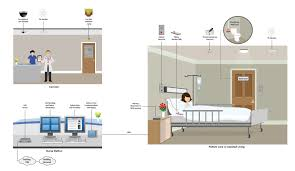 nurse call system wiring diagram hospital nurse call system becas technology besmart nurse call system in health care industries like hospitals