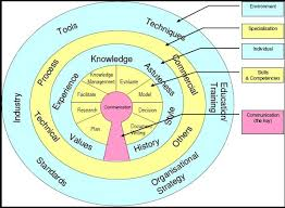 business analysis   my life and thoughts as a business analystdiagram   detailed model