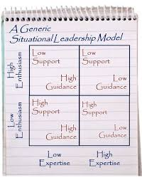 situational leadership   management pocketbloggeneric situational leadership model