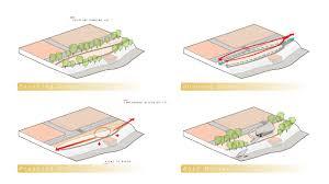 rivulet  alex j fischersite diagrams
