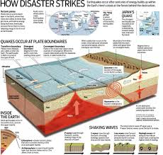 the seven steps to earthquake safety cheat sheet by davidpol    earthquake