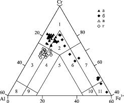 оливин-хромшпинелевое равновесие в хромититах и ...