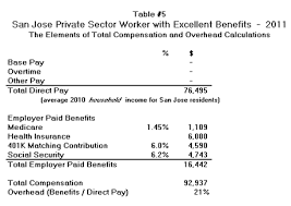 Average Total Compensation for San Jose City Worker is $175,000 ... The study concludes with a few thoughts on the impact of lower rates of investment fund returns on the cost per year to pre-fund retirement benefits.