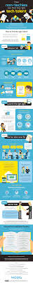 how to hire the perfect it professional when you don t speak tech non techies infographic