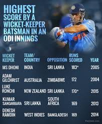 interesting records held by ms dhoni in international cricket photo liju joseph the quint