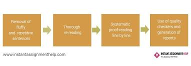 Dissertation editing   Help with dissertation writing problem     aploon click here for chat