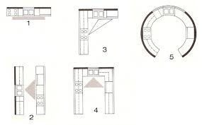 basic commercial kitchen layout nice small room window with basic commercial kitchen layout nice types kitchen