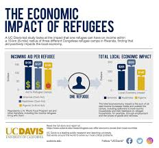 refugees can offer economic boost to their host countries uc davis infographic shows economic impact of refugees on host country