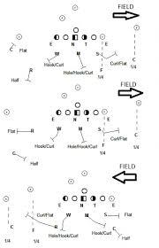 the coach    s corner  split coverages in football   fishduckquarter quarter half  diagram