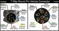 wiring diagram for 7 way round pin trailer and vehicle side click to enlarge