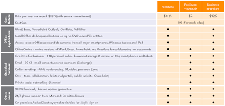 office 365 plans for smbs buy matrix mid office