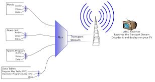 <b>ATSC tuner</b> - Wikipedia