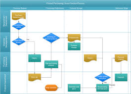 flowchart examplespuchasing cross function process