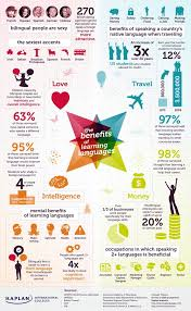 images about english on pinterest  language career options  the shocking benefits of learning english learning english httpinlinguabangalore