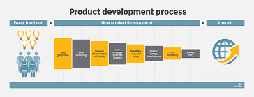 what is product development new product development or npd  illustration the fuzzy front end ffe and new product development npd