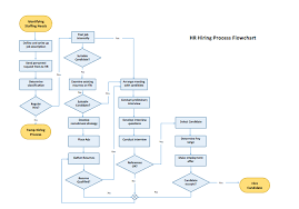 process flow chart template   microsoft word templatesprocess flow chart template