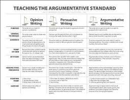 ideas about persuasive writing techniques on pinterest  argumentative v persuasive writing  download a chart that defines the differences between opinion