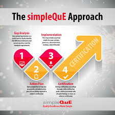 certification archives simpleque the simpleque consulting approach applies to companies getting certified for the first time adding a new standard or upgrading an existing certification