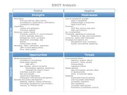 ansoff s product market matrix what is swot analysis in swot analysis matrix sample marketing possibilities