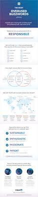 overused resume words business insider linkedin 2013 resume words overused infographic