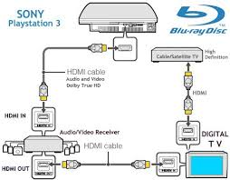 wiring diagram for sony surround sound the wiring diagram hook up diagram bluray hdtv hd cable tv box playstation 3 wii