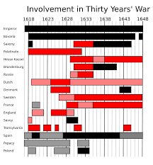 Thirty Years' War