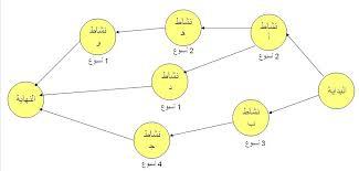 best images of pert diagram critical path   pert chart  critical    critical path diagram