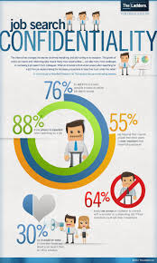 the job search and confidentiality infographic social media job listings