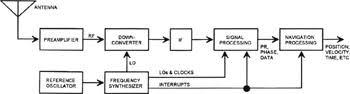 chapter   gps receivers   engineering  figure   generic gps receiver functional block diagram