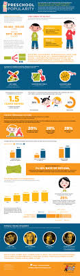 guerilla marketing content marketing infographic infographic preschool popularity full infographic preschool popularity full