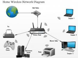 wireless router network diagram wireless image 1 home wireless network diagram networking wireless ppt slide on wireless router network diagram
