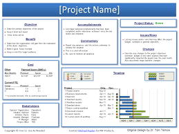 project status report template best business template project status report template lekimibragimov softpmo solutions using sharepoint for a project work site o7fuvsr3