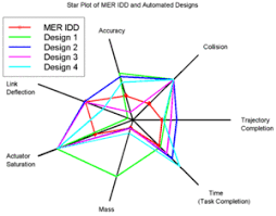 radar chart   wikipediaexample star plot from nasa    some of the most desirable design results represented in the center