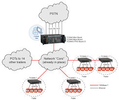 voip virtual pbx network for military application  tc communicationsenlarge diagram
