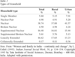 joint family and nuclear family essay