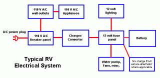 12 volt rv wiring guide fiberglass rv Rv Electrical System Wiring Diagram click image for larger version name wiring gif views 285 size 5 7 50 Amp RV Wiring Diagram
