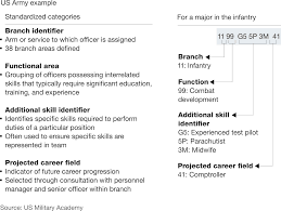 making a market in talent mckinsey company the us army consistently defines roles and qualifications